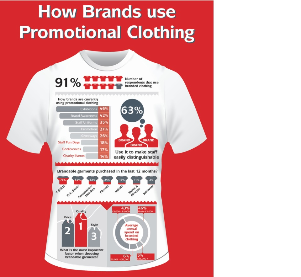 How to use clothing for branding